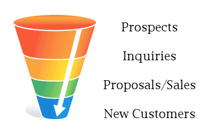 Image result for sale funnel for business